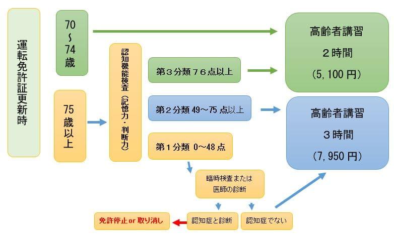 認知機能検査分類表